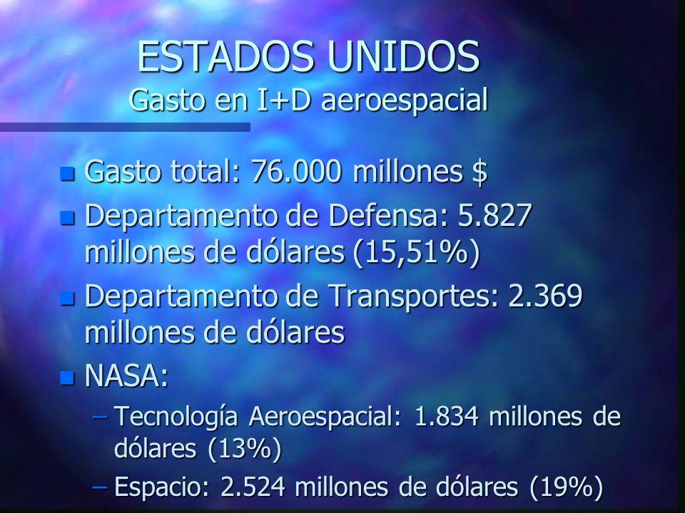 ESTADOS UNIDOS Gasto en I+D aeroespacial n Gasto total: 76.000 millones $ n Departamento de Defensa: 5.827 millones de dólares (15,51%) n Departamento de Transportes: 2.369 millones de dólares n NASA: –Tecnología Aeroespacial: 1.834 millones de dólares (13%) –Espacio: 2.524 millones de dólares (19%)