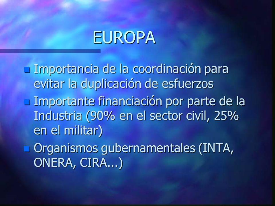 EUROPA n Importancia de la coordinación para evitar la duplicación de esfuerzos n Importante financiación por parte de la Industria (90% en el sector civil, 25% en el militar) n Organismos gubernamentales (INTA, ONERA, CIRA...)