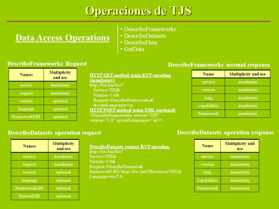 Operaciones de TJS Data Access Operations DescribeFrameworks DescribeDatasets DescribeData GetData DescribeFrameworks Request HTTP GET method using KVP encoding (mandatory) http://foo.bar/foo.