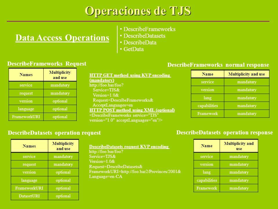Operaciones de TJS Data Access Operations DescribeFrameworks DescribeDatasets DescribeData GetData DescribeFrameworks Request HTTP GET method using KV