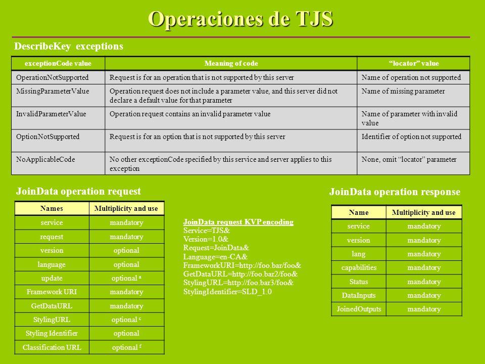 JoinData operation request JoinData operation response NamesMultiplicity and use servicemandatory requestmandatory versionoptional languageoptional up