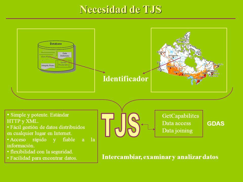 Identificador Intercambiar, examinar y analizar datos GetCapabilites Data access Data joining GDAS Necesidad de TJS Simple y potente. Estándar HTTP y