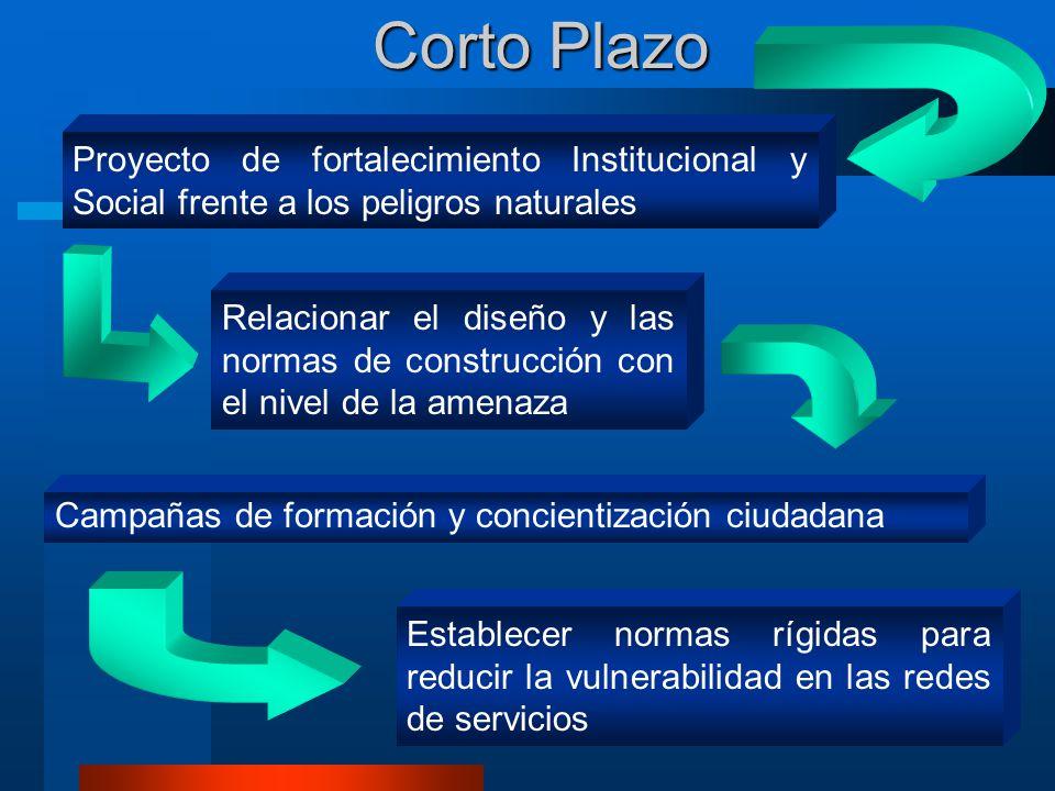 Proyecto de fortalecimiento Institucional y Social frente a los peligros naturales Corto Plazo Campañas de formación y concientización ciudadana Estab