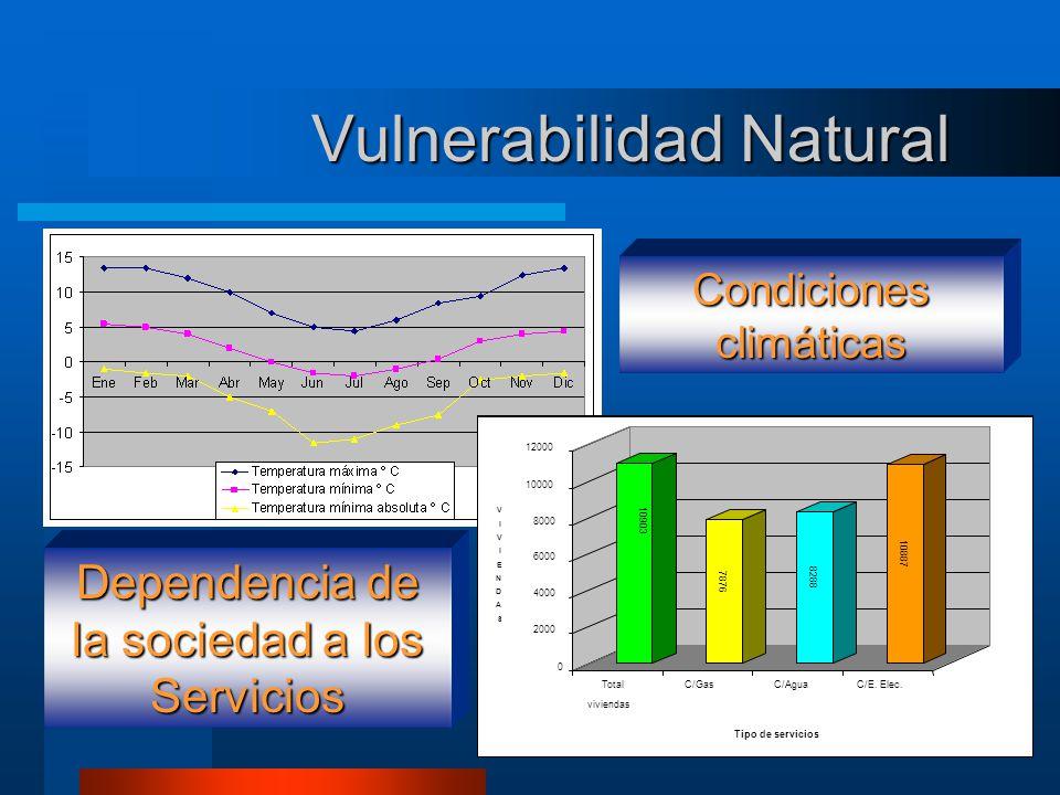 Vulnerabilidad Natural Condiciones climáticas Dependencia de la sociedad a los Servicios 10903 7876 8288 10887 0 2000 4000 6000 8000 10000 12000 Total