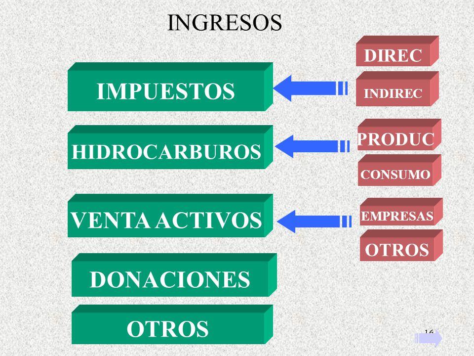 16 INGRESOS DONACIONES IMPUESTOS DIREC INDIREC HIDROCARBUROS PRODUC CONSUMO VENTA ACTIVOS EMPRESAS OTROS