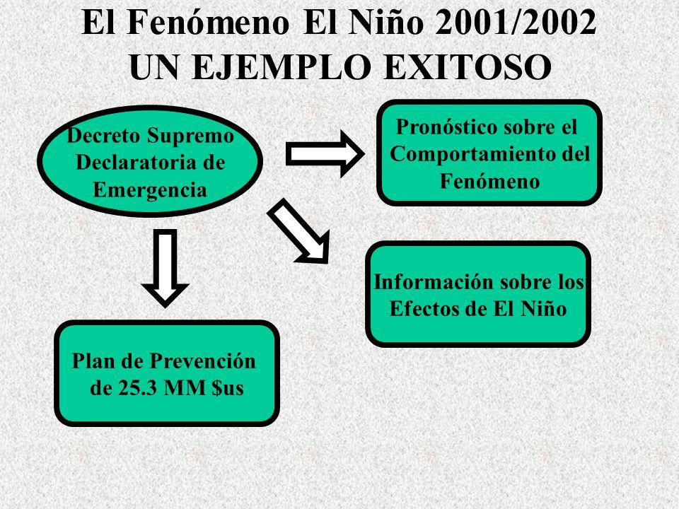 El Fenómeno El Niño 2001/2002 UN EJEMPLO EXITOSO Información sobre los Efectos de El Niño Pronóstico sobre el Comportamiento del Fenómeno Decreto Supr