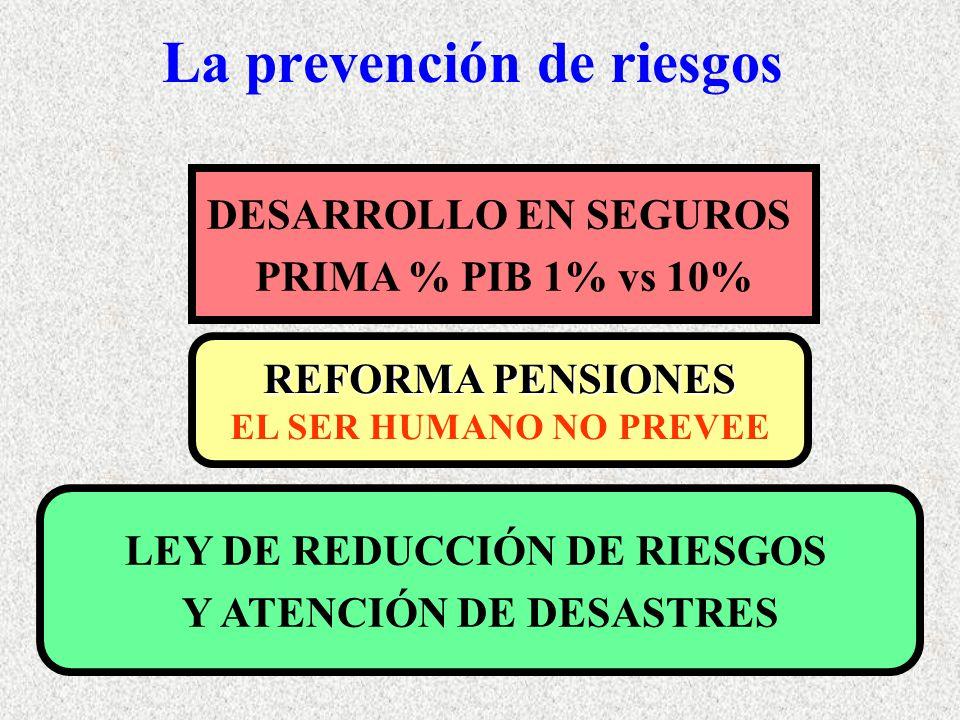 La prevención de riesgos DESARROLLO EN SEGUROS PRIMA % PIB 1% vs 10% REFORMA PENSIONES EL SER HUMANO NO PREVEE LEY DE REDUCCIÓN DE RIESGOS Y ATENCIÓN