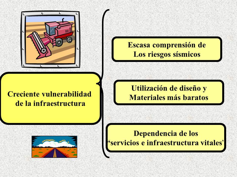 Escasa comprensión de Los riesgos sísmicos Utilización de diseño y Materiales más baratos Dependencia de los servicios e infraestructura vitales Creci