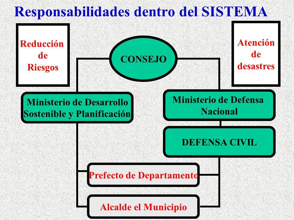 Responsabilidades dentro del SISTEMA CONSEJO Ministerio de Desarrollo Sostenible y Planificación Ministerio de Defensa Nacional DEFENSA CIVIL Prefecto