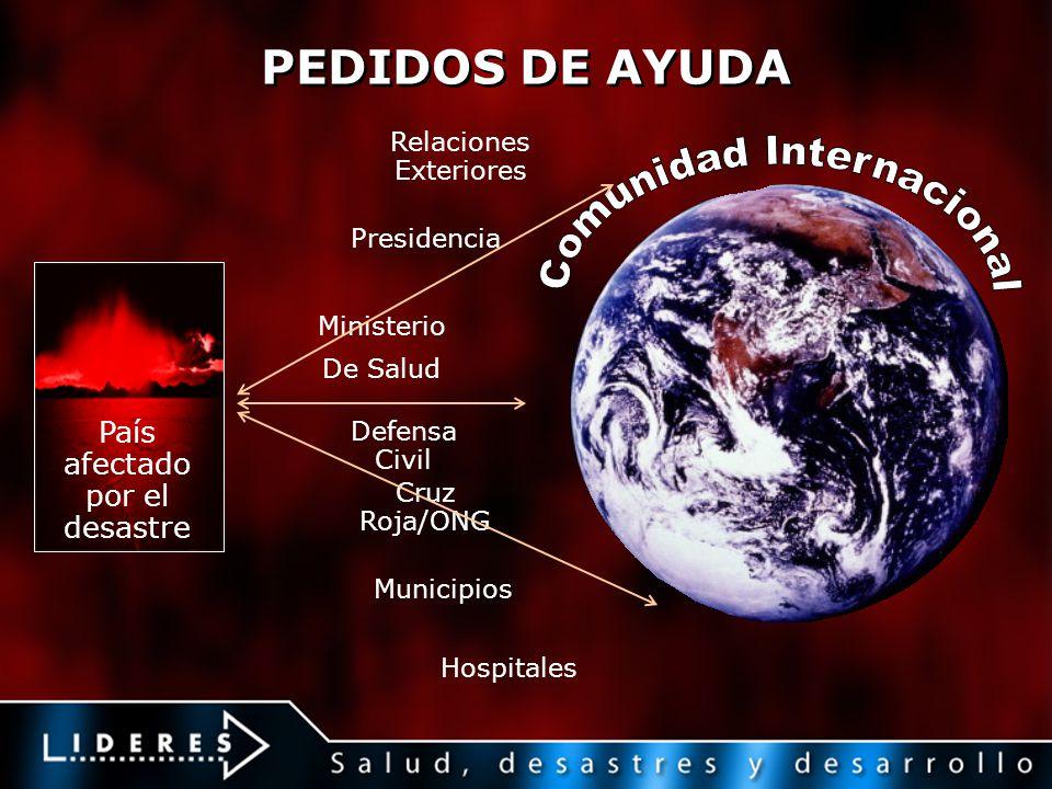 PEDIDOS DE AYUDA Relaciones Exteriores País afectado por el desastre Presidencia Ministerio De Salud Defensa Civil Cruz Roja/ONG Municipios Hospitales
