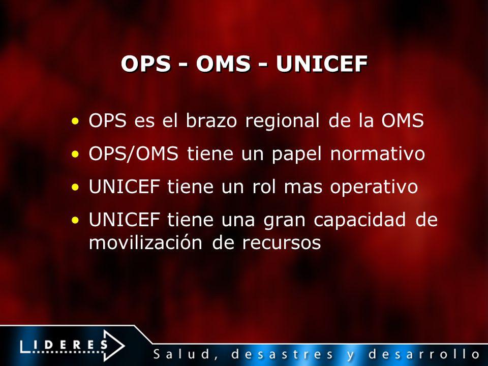 OPS - OMS - UNICEF OPS es el brazo regional de la OMS OPS/OMS tiene un papel normativo UNICEF tiene un rol mas operativo UNICEF tiene una gran capacid