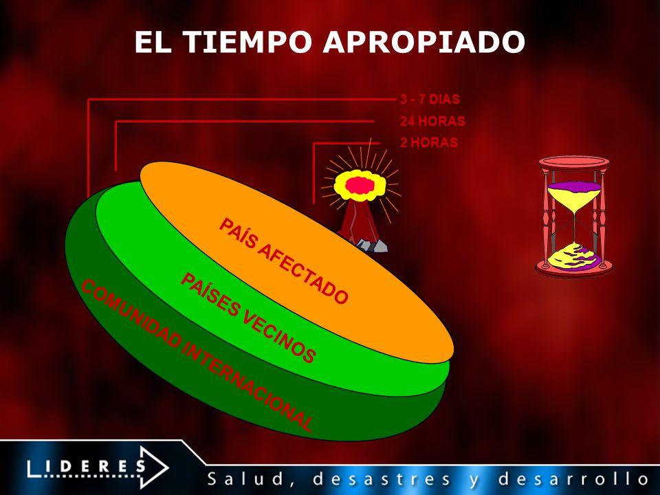 EL TIEMPO APROPIADO 3 - 7 DIAS 24 HORAS 2 HORAS COMUNIDAD INTERNACIONAL PAÍS AFECTADO PAÍSES VECINOS