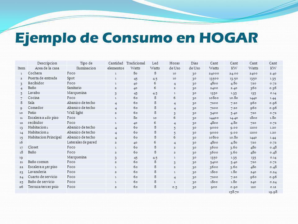 Ejemplo de Consumo en HOGAR DescripcionTipo deCantidadTradicionalLedHorasDiasCant ItemArea de la casaIluminacionelementosWatts de Uso WattsKWWattsKW 1
