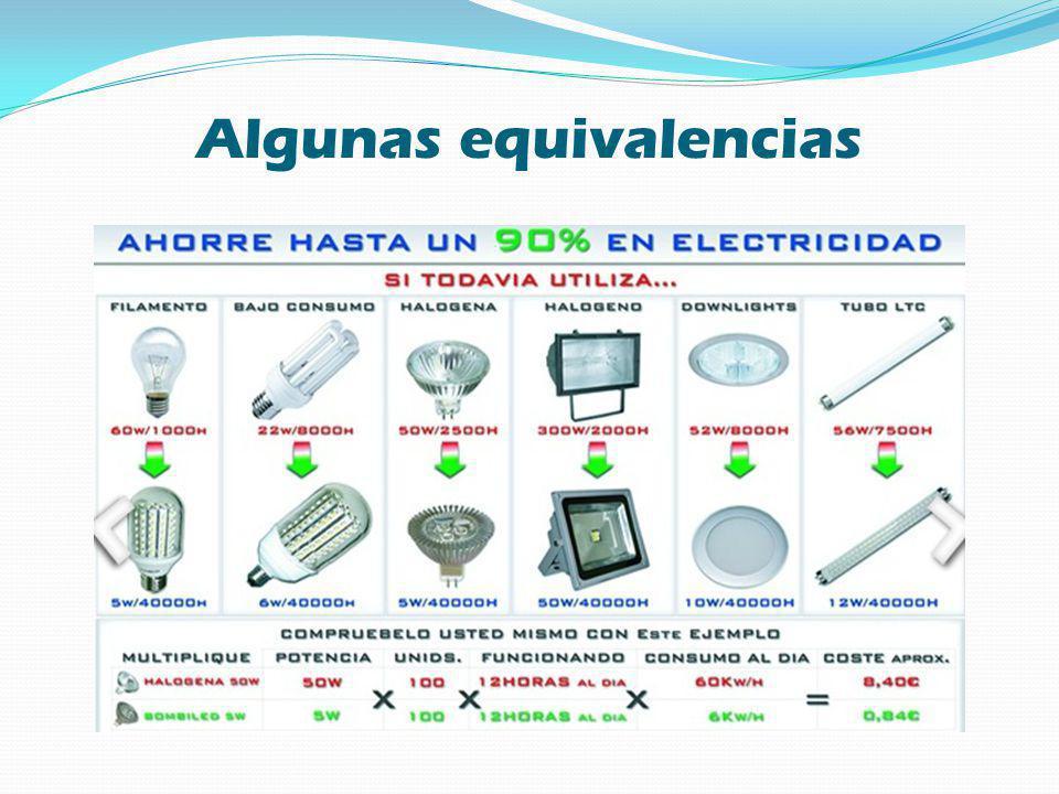 Eficiencia y seguridad La tecnología LED aporta la mejor eficiencia disponible para la conversión de energía eléctrica en luminosa.