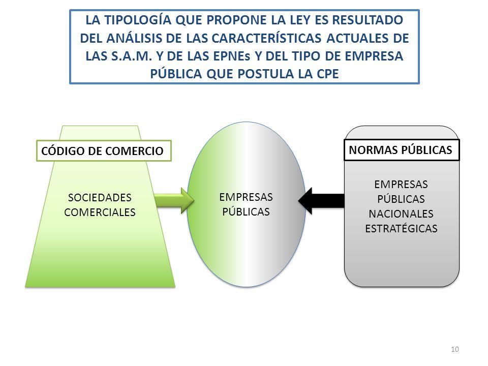 LA TIPOLOGÍA QUE PROPONE LA LEY ES RESULTADO DEL ANÁLISIS DE LAS CARACTERÍSTICAS ACTUALES DE LAS S.A.M. Y DE LAS EPNEs Y DEL TIPO DE EMPRESA PÚBLICA Q