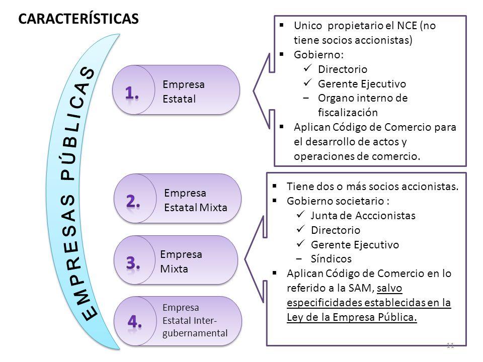 Empresa Estatal Empresa Estatal Mixta Empresa Mixta Empresa Estatal Inter- gubernamental Unico propietario el NCE (no tiene socios accionistas) Gobier