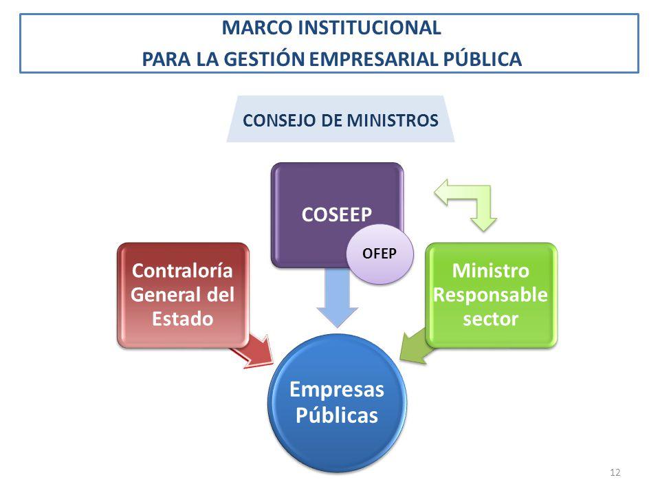 MARCO INSTITUCIONAL PARA LA GESTIÓN EMPRESARIAL PÚBLICA Empresas Públicas Contraloría General del Estado COSEEP Ministro Responsable sector CONSEJO DE