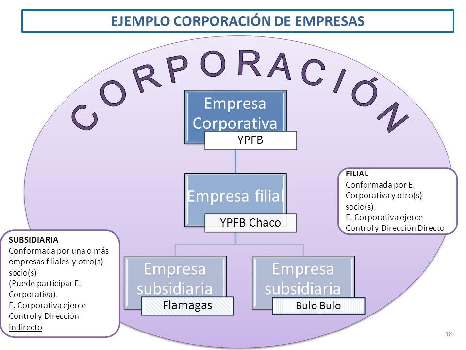 EJEMPLO CORPORACIÓN DE EMPRESAS Empresa Corporativa YPFB Empresa filial YPFB Chaco Empresa subsidiaria Flamagas Empresa subsidiaria Bulo 18 FILIAL Con