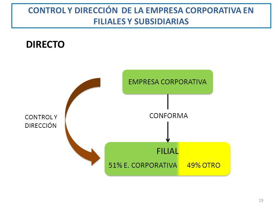 EMPRESA CORPORATIVA FILIAL CONFORMA 51% E. CORPORATIVA49% OTRO CONTROL Y DIRECCIÓN DIRECTO CONTROL Y DIRECCIÓN DE LA EMPRESA CORPORATIVA EN FILIALES Y