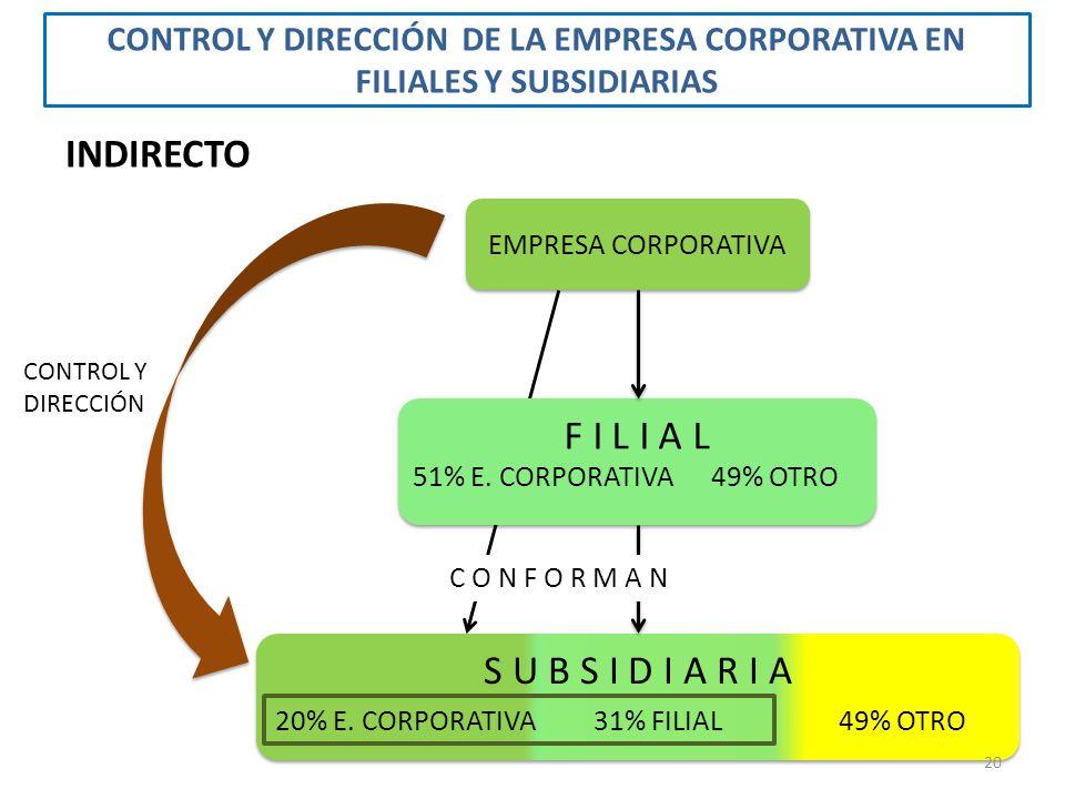 EMPRESA CORPORATIVA F I L I A L 51% E. CORPORATIVA49% OTRO CONTROL Y DIRECCIÓN INDIRECTO S U B S I D I A R I A 20% E. CORPORATIVA49% OTRO C O N F O R