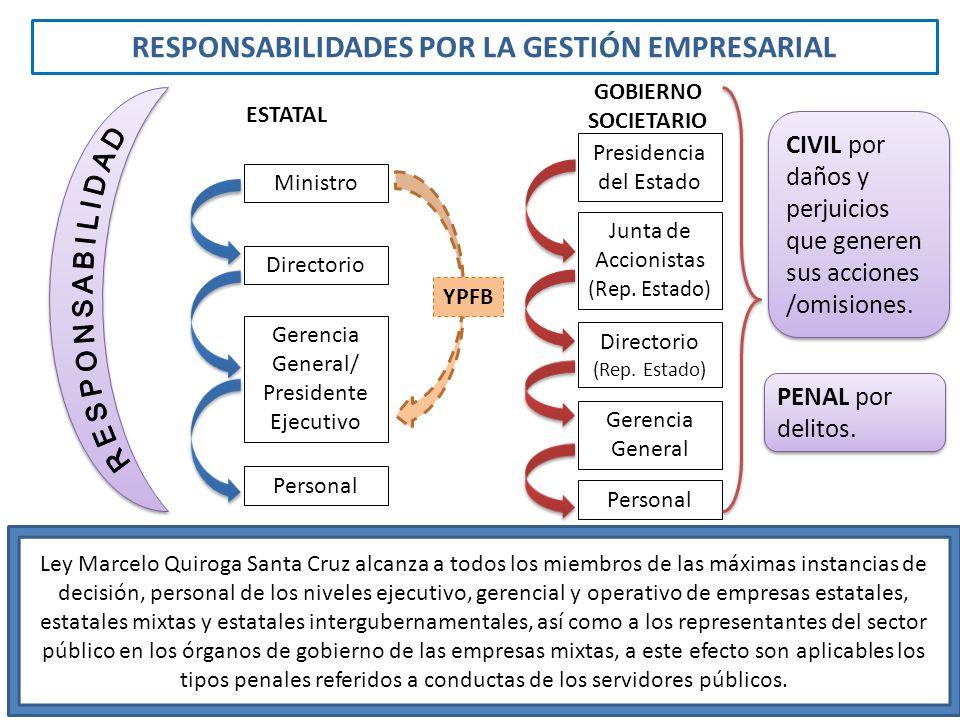 RESPONSABILIDADES POR LA GESTIÓN EMPRESARIAL Junta de Accionistas (Rep. Estado) Directorio (Rep. Estado) Gerencia General Personal Ley Marcelo Quiroga