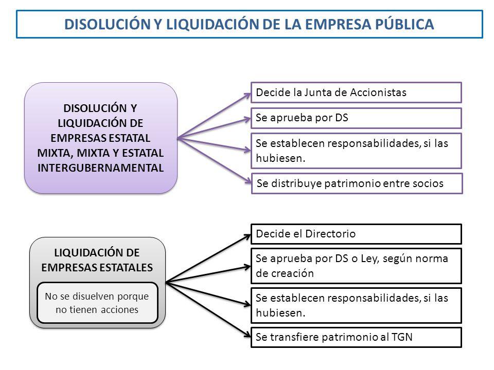DISOLUCIÓN Y LIQUIDACIÓN DE LA EMPRESA PÚBLICA DISOLUCIÓN Y LIQUIDACIÓN DE EMPRESAS ESTATAL MIXTA, MIXTA Y ESTATAL INTERGUBERNAMENTAL LIQUIDACIÓN DE E