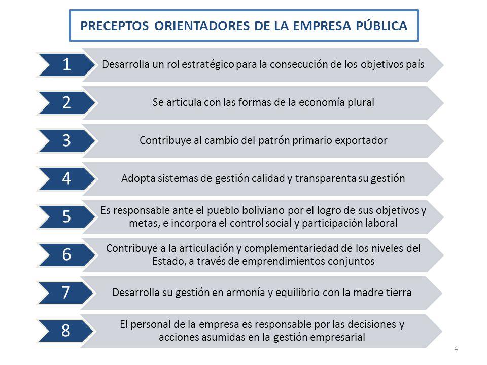 PRECEPTOS ORIENTADORES DE LA EMPRESA PÚBLICA 4 1 Desarrolla un rol estratégico para la consecución de los objetivos país 2 Se articula con las formas