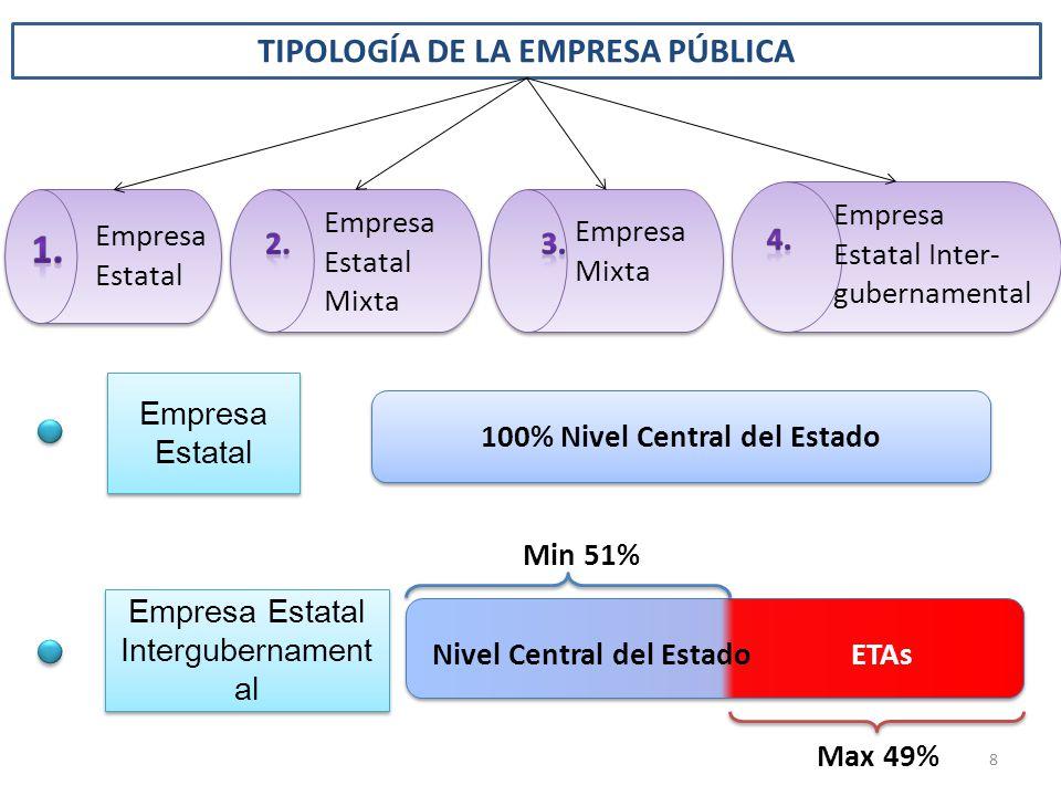 TIPOLOGÍA DE LA EMPRESA PÚBLICA Empresa Estatal Empresa Estatal Intergubernament al 100% Nivel Central del Estado Min 51% Nivel Central del EstadoETAs