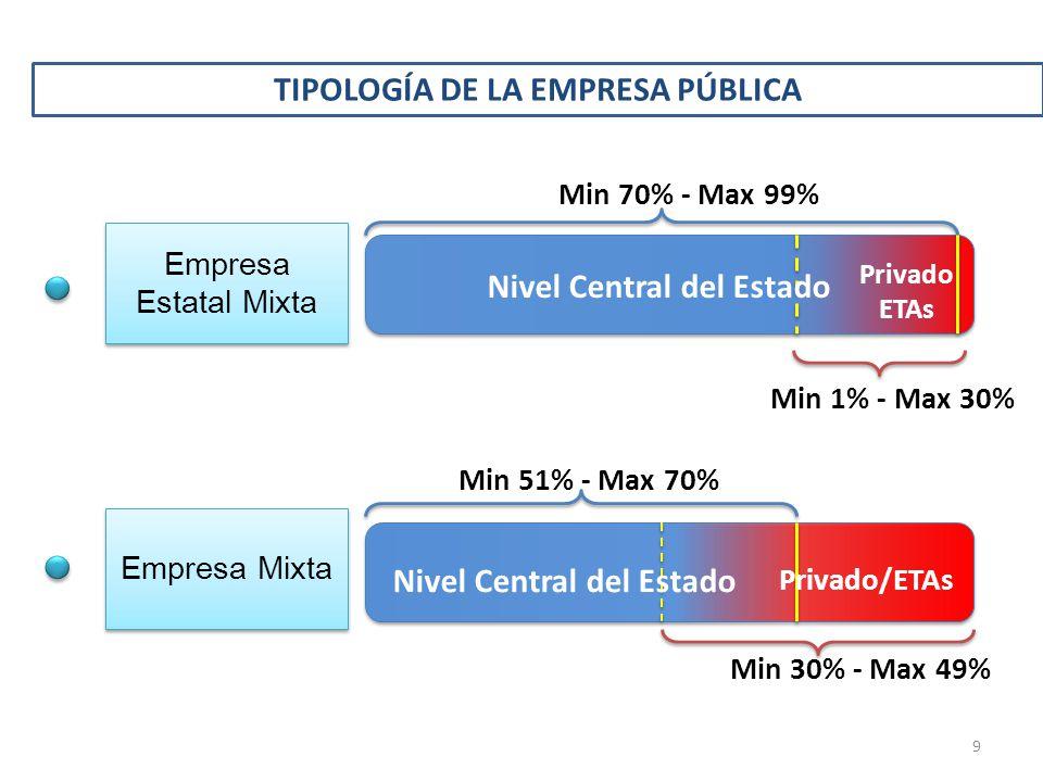 TIPOLOGÍA DE LA EMPRESA PÚBLICA Empresa Estatal Mixta Empresa Mixta Min 51% - Max 70% Min 30% - Max 49% Min 70% - Max 99% Privado ETAs Nivel Central d