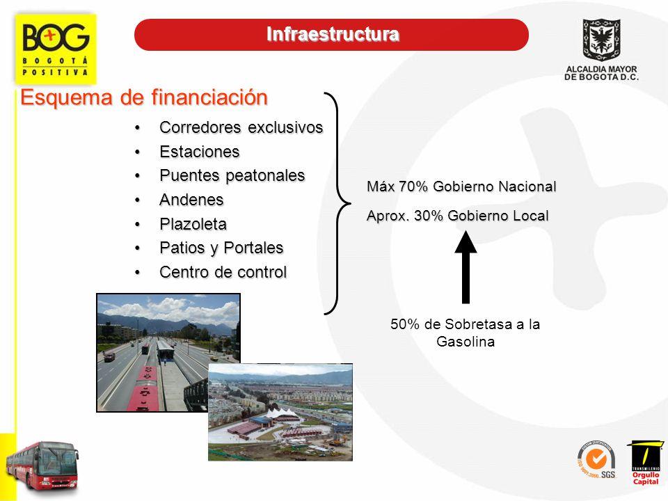 Infraestructura Esquema de financiación Corredores exclusivosCorredores exclusivos EstacionesEstaciones Puentes peatonalesPuentes peatonales AndenesAn