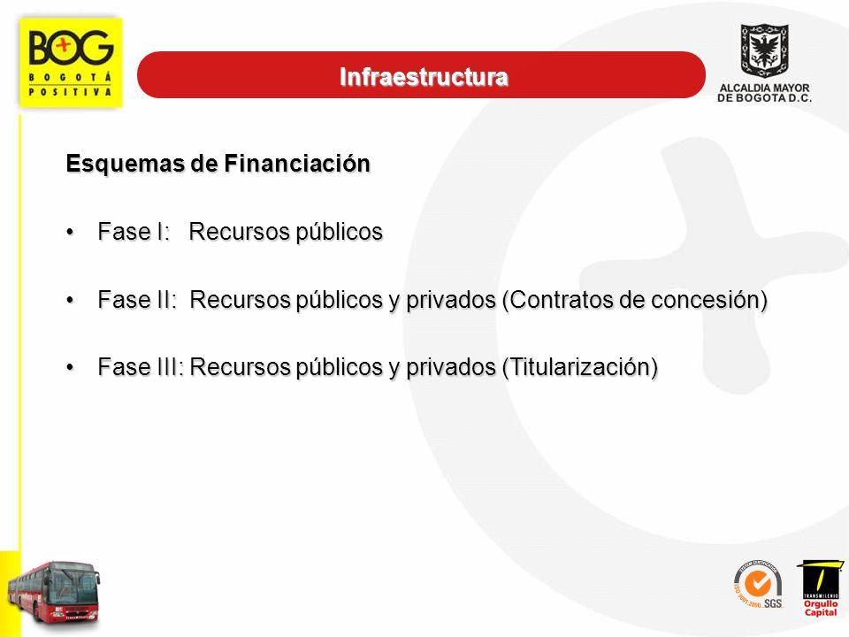 Esquemas de Financiación Fase I: Recursos públicosFase I: Recursos públicos Fase II: Recursos públicos y privados (Contratos de concesión)Fase II: Rec