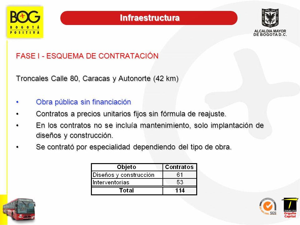 FASE I - ESQUEMA DE CONTRATACIÓN Troncales Calle 80, Caracas y Autonorte (42 km) Obra pública sin financiaciónObra pública sin financiación Contratos