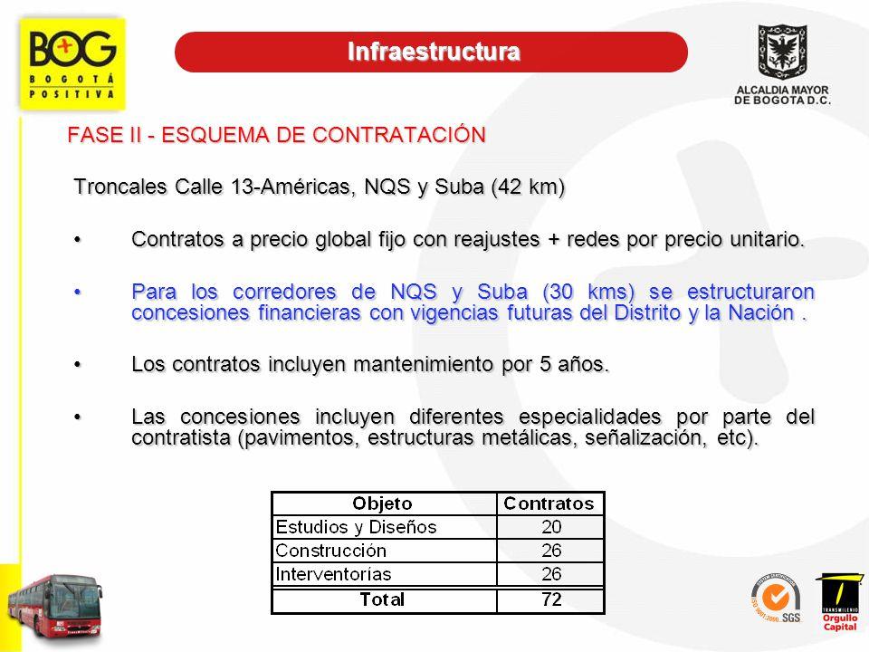 FASE II - ESQUEMA DE CONTRATACIÓN Troncales Calle 13-Américas, NQS y Suba (42 km) Contratos a precio global fijo con reajustes + redes por precio unit