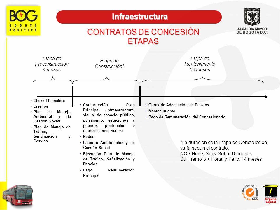 Etapa de Preconstrucción 4 meses Etapa de Construcción* Etapa de Mantenimiento 60 meses Cierre Financiero Diseños Plan de Manejo Ambiental y de Gestió