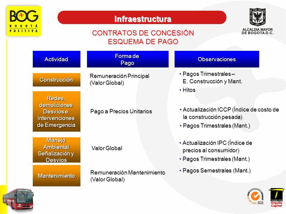 CONTRATOS DE CONCESIÓN ESQUEMA DE PAGO Actividad Forma de PagoObservaciones Construcción Remuneración Principal (Valor Global) Pagos Trimestrales – E.