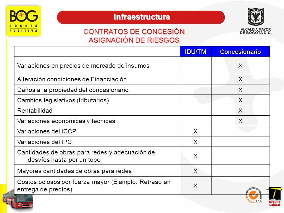 CONTRATOS DE CONCESIÓN ASIGNACIÓN DE RIESGOS IDU/TMConcesionario Variaciones en precios de mercado de insumos X Alteración condiciones de Financiación