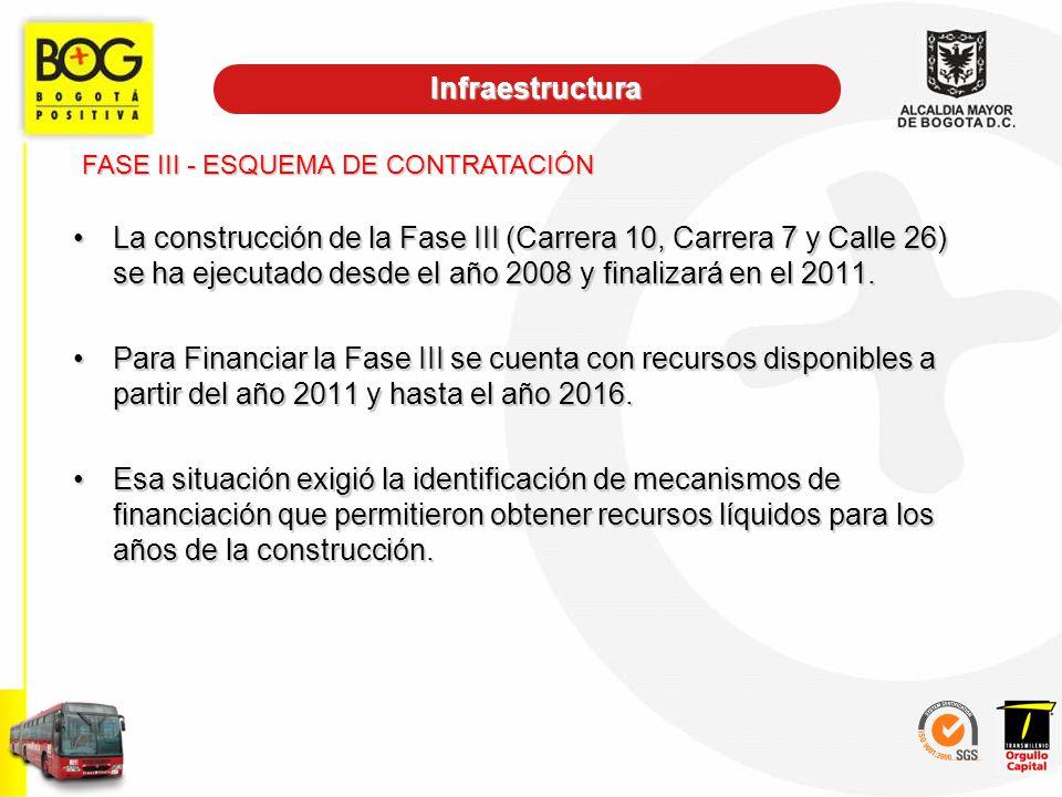 La construcción de la Fase III (Carrera 10, Carrera 7 y Calle 26) se ha ejecutado desde el año 2008 y finalizará en el 2011.La construcción de la Fase