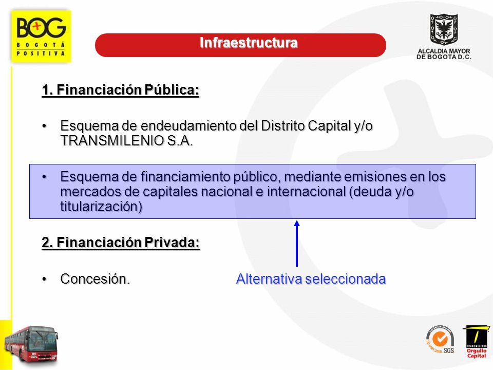 1. Financiación Pública: Esquema de endeudamiento del Distrito Capital y/o TRANSMILENIO S.A.Esquema de endeudamiento del Distrito Capital y/o TRANSMIL