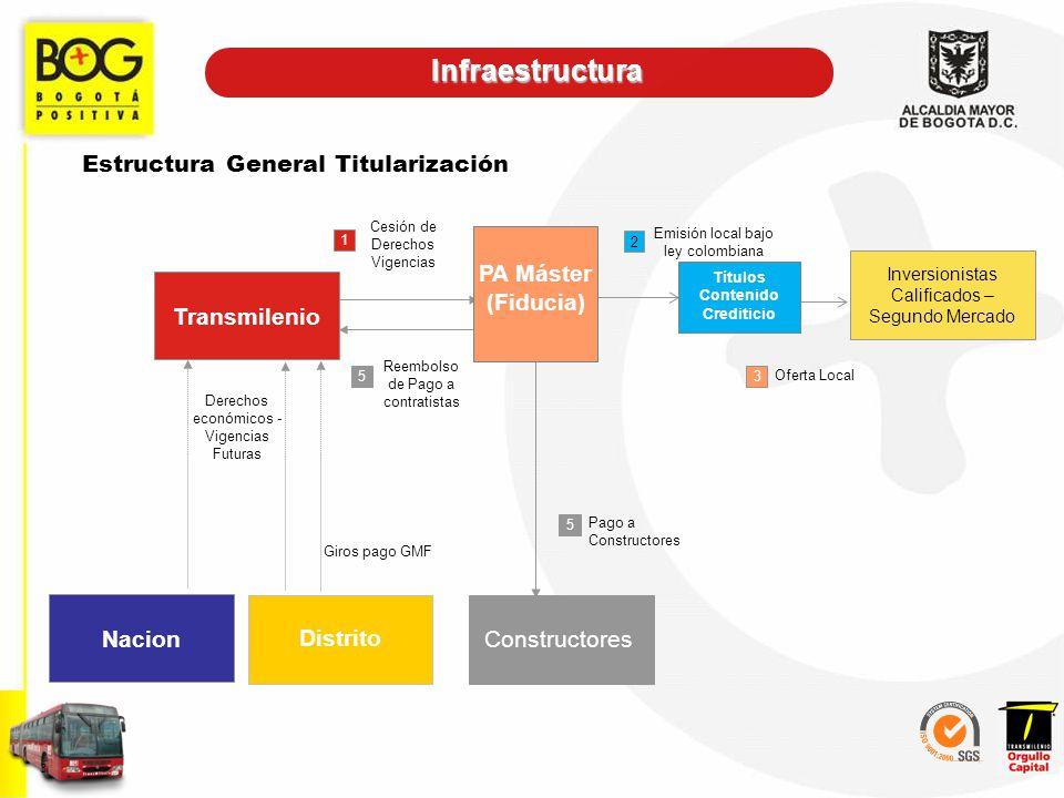 Estructura General Titularización 3 Transmilenio Cesión de Derechos Vigencias 1 Inversionistas Calificados – Segundo Mercado 2 3 Oferta Local Emisión