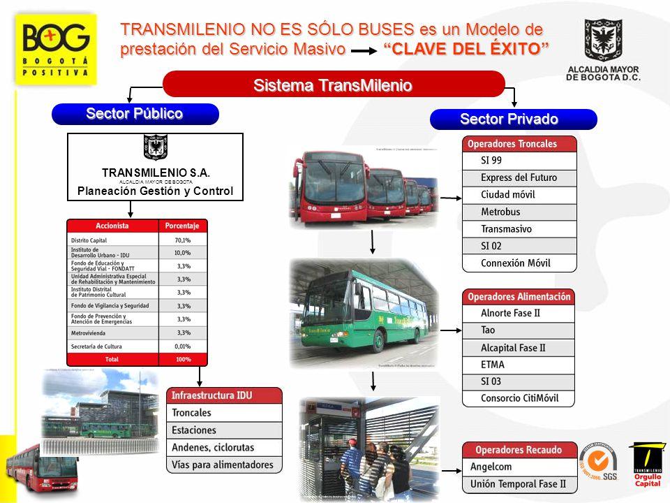 TRANSMILENIO S.A. ALCALDIA MAYOR DE BOGOTA Planeación Gestión y Control Sistema TransMilenio TRANSMILENIO NO ES SÓLO BUSES es un Modelo de prestación