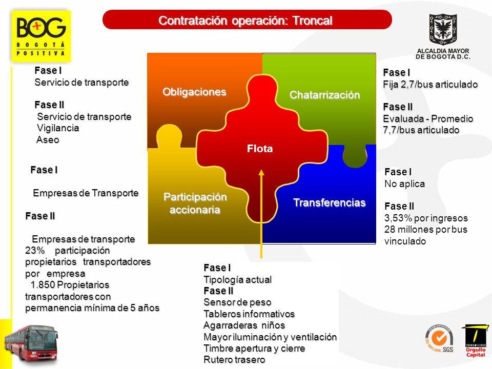 Obligaciones Chatarrización Participación accionaria Transferencias Flota Obligaciones Fase I Fase I Servicio de transporte Servicio de transporte Fas