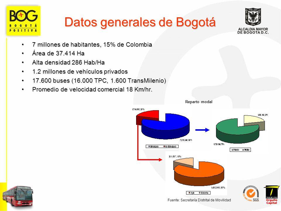 Datos generales de Bogotá 7 millones de habitantes, 15% de Colombia7 millones de habitantes, 15% de Colombia Área de 37.414 HaÁrea de 37.414 Ha Alta d