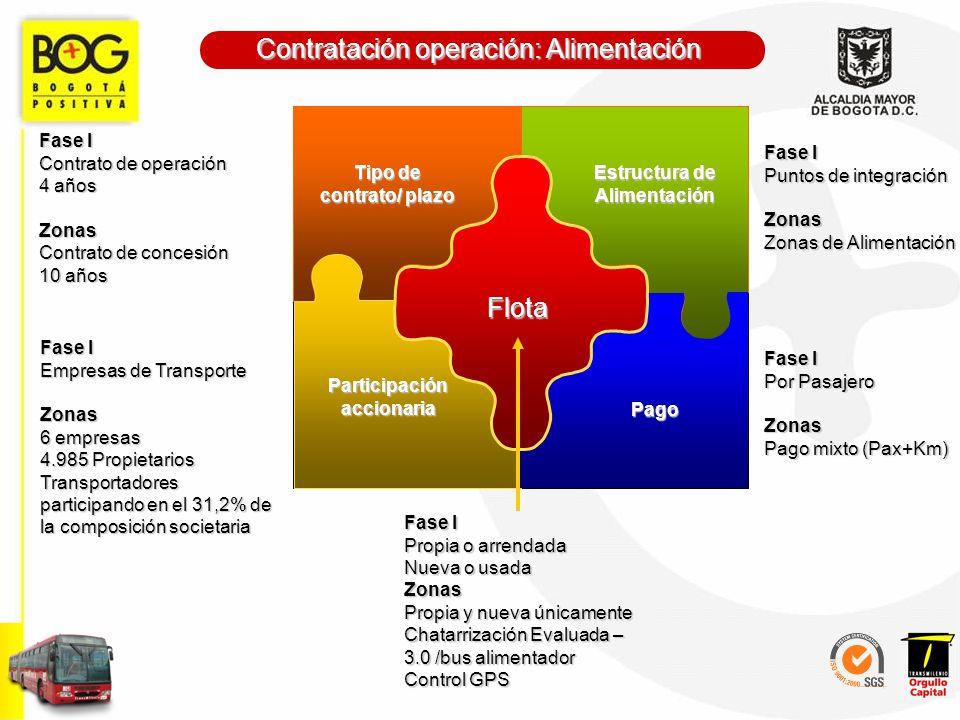 Tipo de contrato/ plazo Estructura de Alimentación Participación accionaria Pago Flota Tipo de contrato/ plazo Fase I Contrato de operación 4 años Zon