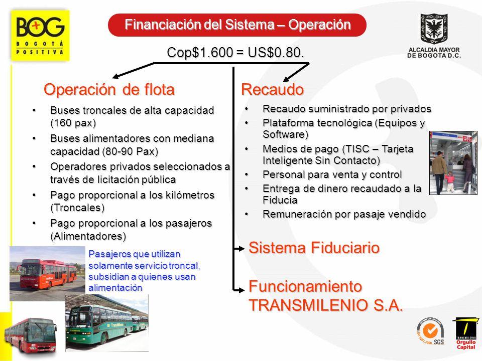 Financiación del Sistema – Operación Operación de flota Buses troncales de alta capacidad (160 pax)Buses troncales de alta capacidad (160 pax) Buses a