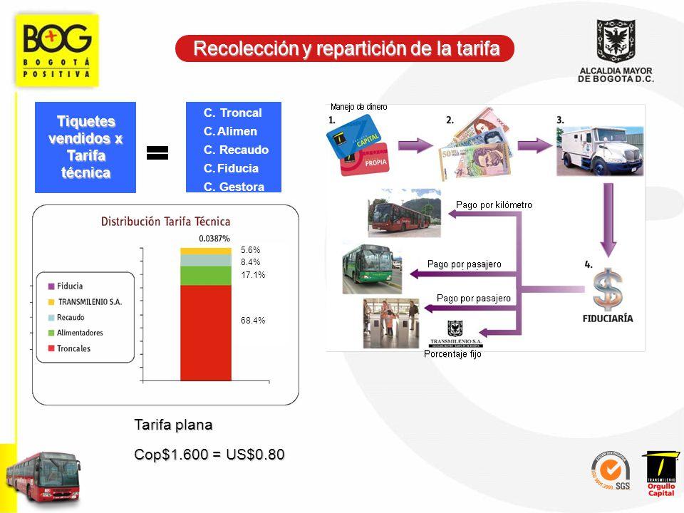 Recolección y repartición de la tarifa Tarifa plana Cop$1.600 = US$0.80 Tiquetes vendidos x Tarifa técnica C. Troncal C.Alimen C. Recaudo C.Fiducia C.