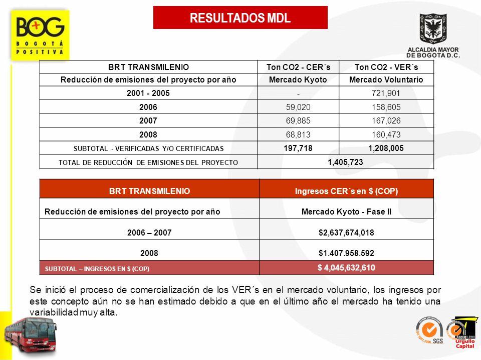 RESULTADOS MDL BRT TRANSMILENIOTon CO2 - CER´sTon CO2 - VER´s Reducción de emisiones del proyecto por añoMercado KyotoMercado Voluntario 2001 - 2005-7