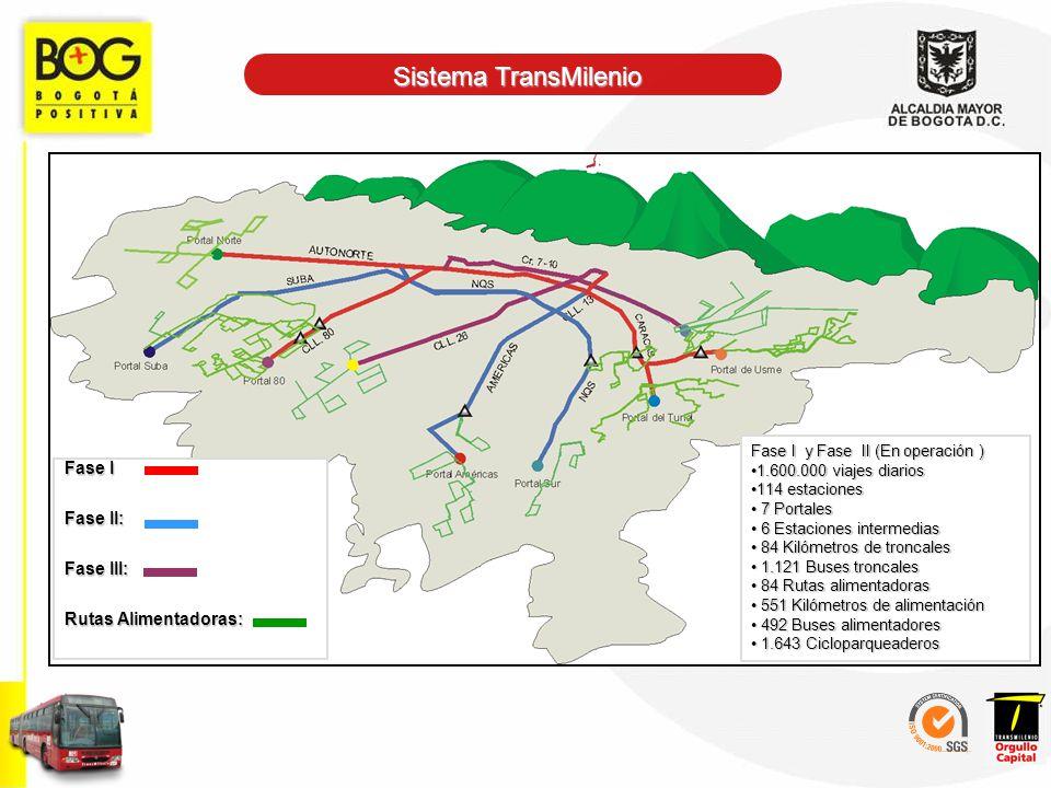 Sistema TransMilenio Fase I y Fase II (En operación ) 1.600.000 viajes diarios1.600.000 viajes diarios 114 estaciones114 estaciones 7 Portales 7 Porta