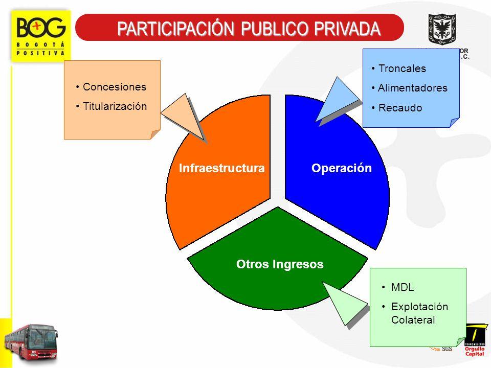 Otros Ingresos InfraestructuraOperación Concesiones Titularización MDL Explotación Colateral Troncales Alimentadores Recaudo PARTICIPACIÓN PUBLICO PRI