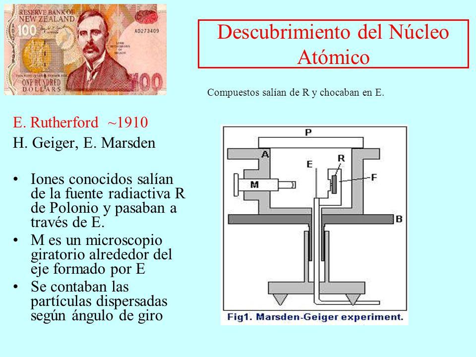 Descubrimiento del Núcleo Atómico E. Rutherford ~1910 H. Geiger, E. Marsden Iones conocidos salían de la fuente radiactiva R de Polonio y pasaban a tr