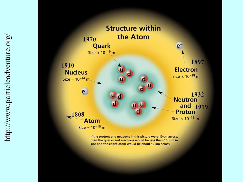 Los datos de colisiones de electrones con protones y que llevaron a R.